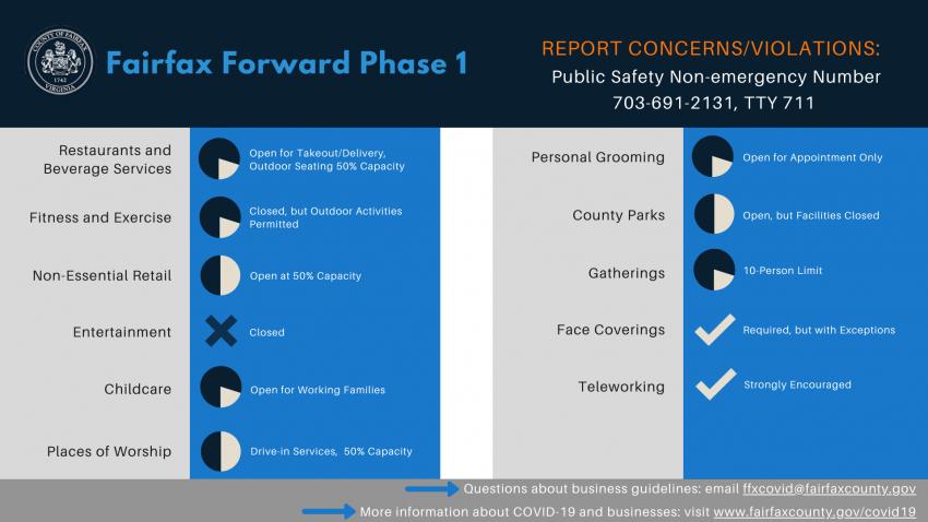 Fairfax Forward Phase 1