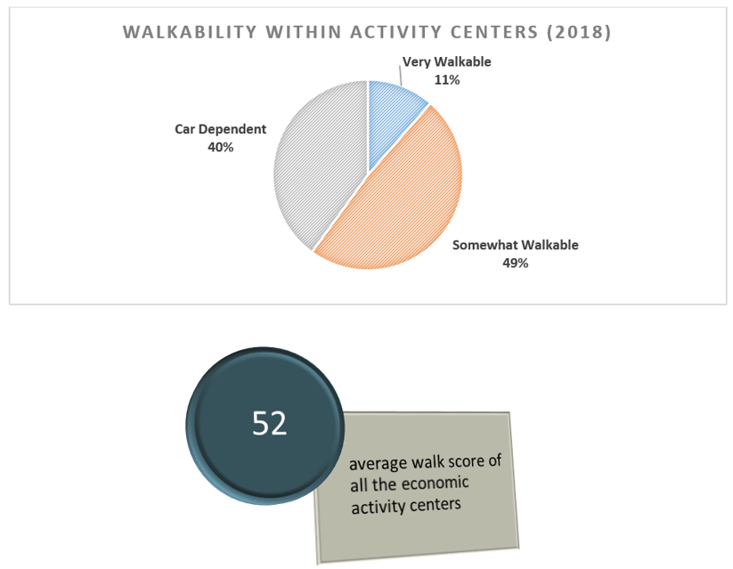 Chart showing walkability in activity centers.
