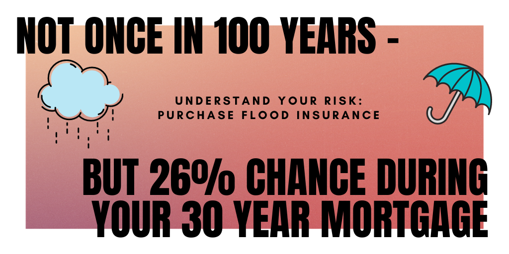 Understand your flood risk!