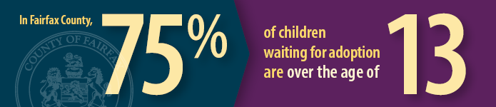 In Fairfax County, 75% of children waiting for adoption are over the age of 13.