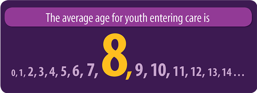 Average Age of Child Entering Care is 8 graphic