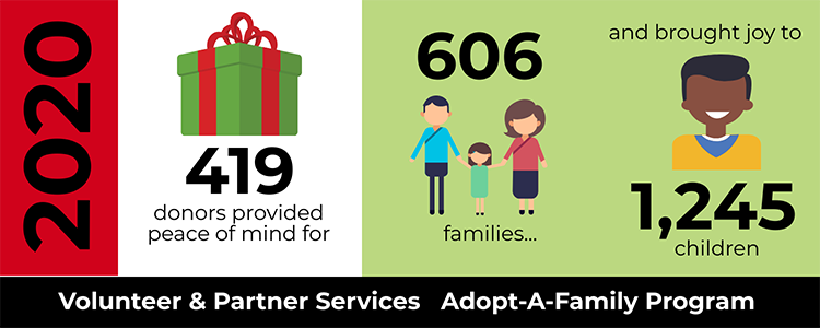 2020 information graphic for Adopt-A-Family 419 donors provided peace of mind for 606 families and brought joy to 1245 children