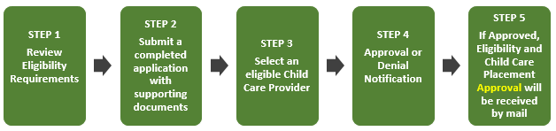 Child Care Assistance application Process