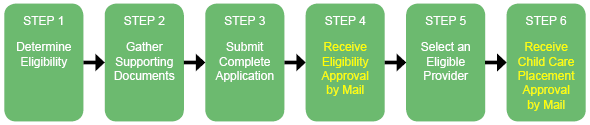 graphic-ccar-application-process Step 1 Determine Eligibility, Step 2 Gather Supporting Documents, Step 3 Receive Eligibility Approval by Mail, Step 5 Select and Eligible Provider, Step 6 Receive Child Care Placement Approval by Mail