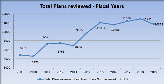 Plans Reviewed Line Graph