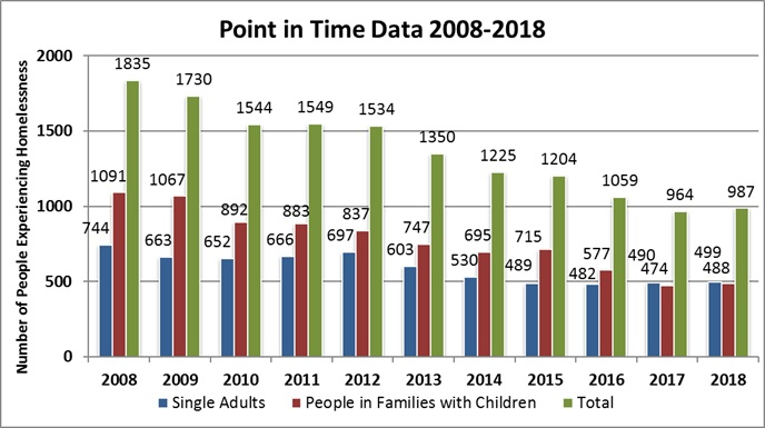 Point in Time Data 2008-2018 Graph