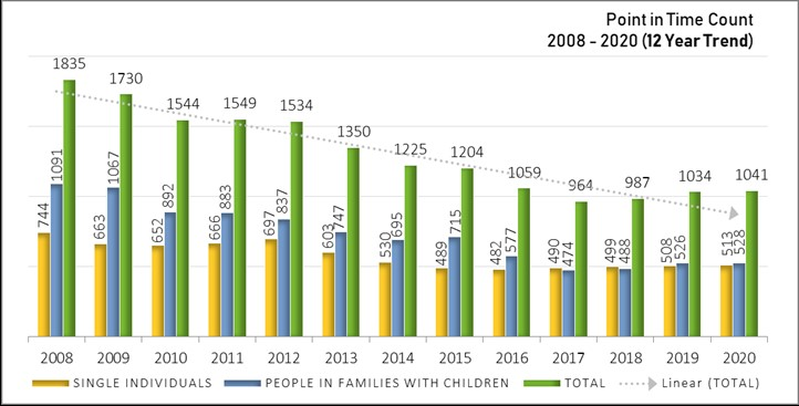 Chart showing highlights from the 2020 point in time count of people experiencing homelessness