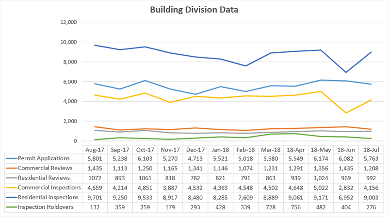 Building Division metrics graphical chart