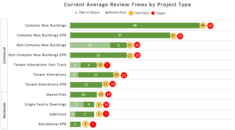 Current average review times by project graphical chart