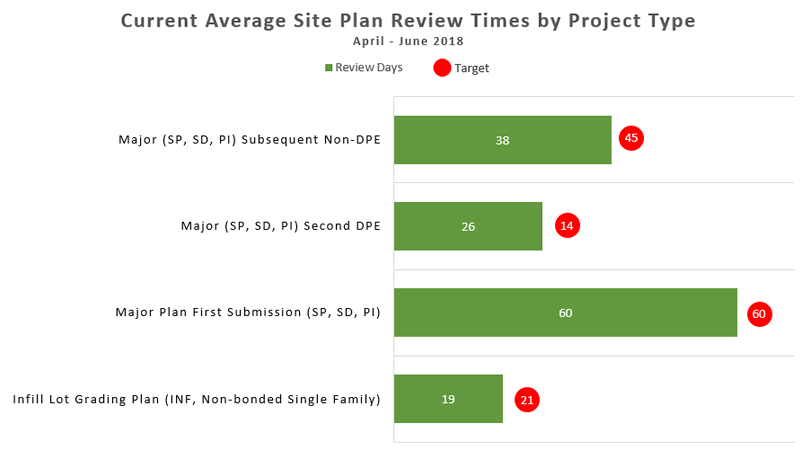 Site plan average review time last 3months metrics graphical chart