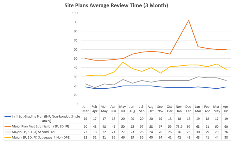 Site plans average review times metrics graphical chart