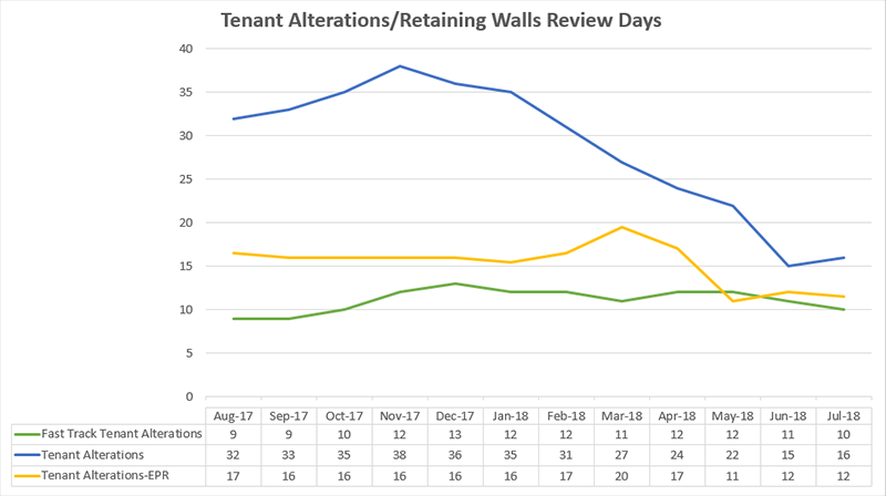 Tenant alterations review days metrics graphical chart