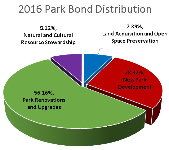 2016 Proposed Park Bond Distributions
