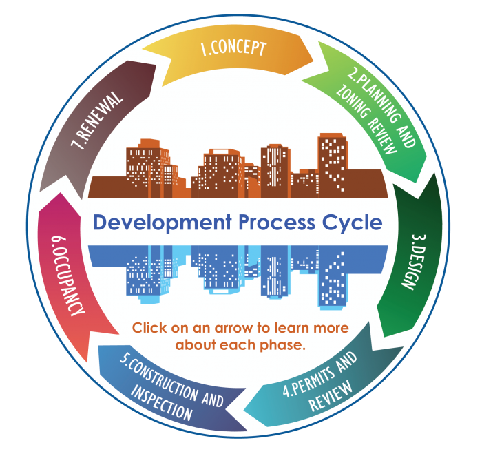 Development Process Overview | Planning, Permitting and