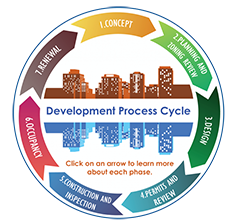 development process wheel