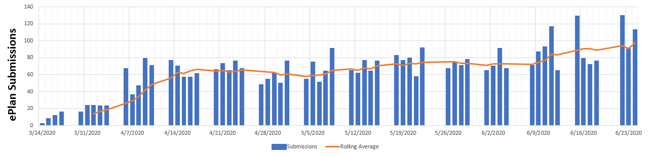 Class four and larger arch Rolling 4 week average