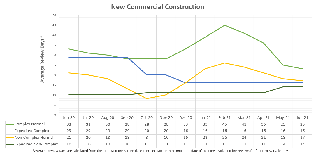 New commercial building review days graphical chart
