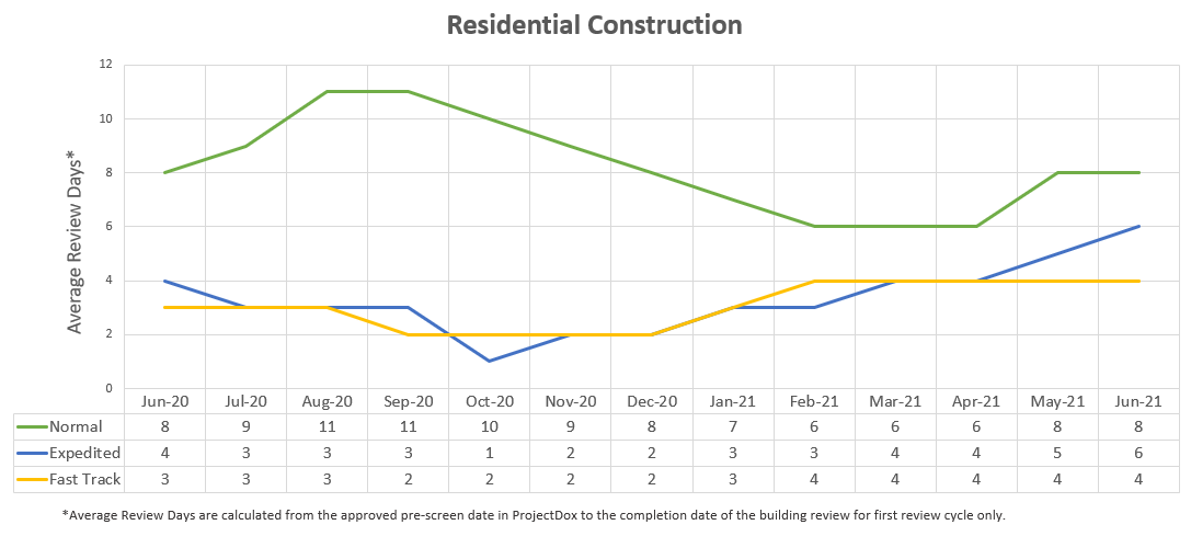 residential review days metrics graphical chart