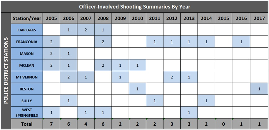Officer Involved Shootings by Year
