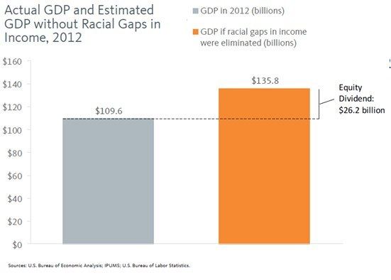 Actual GDP and Esitmated GDP without racial gaps in income, 2012