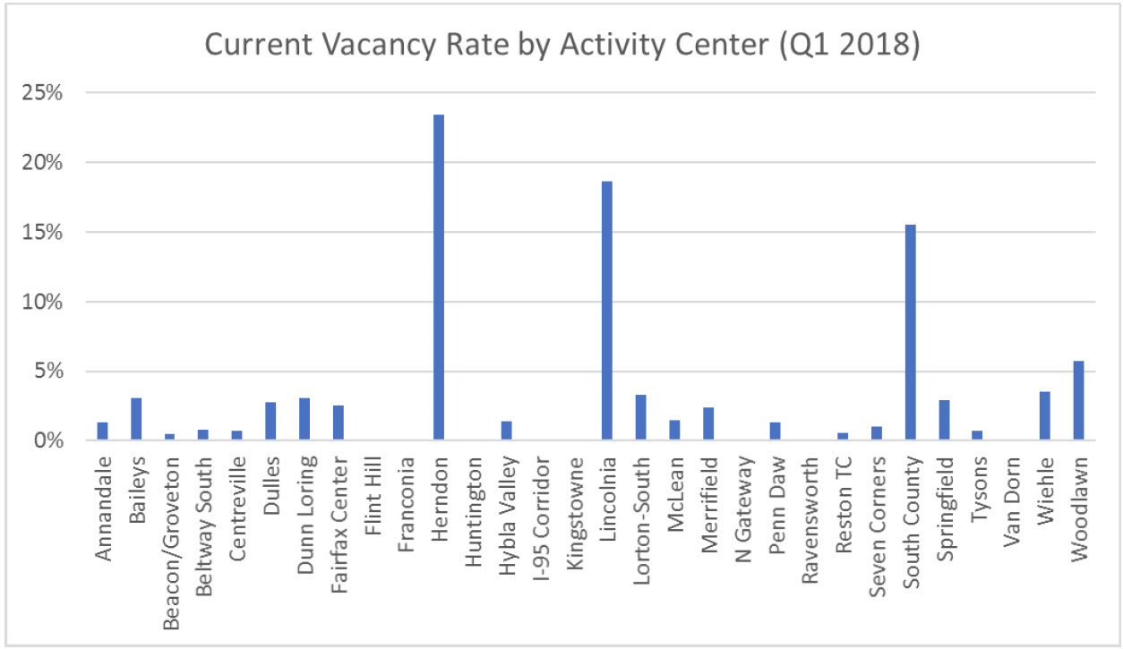 Retail vacancies in the county's activity centers.