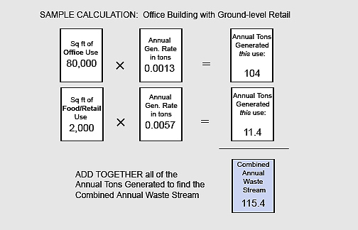 Waste Stream Calculation Worksheet for Nonresidential Uses