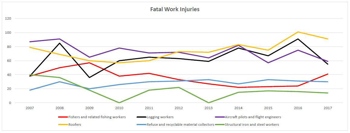 Fatal Work Injuries