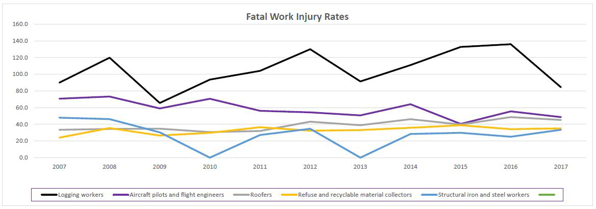 Fatal Work Injuries Rates (per 100,000 full-time equivalent workers)