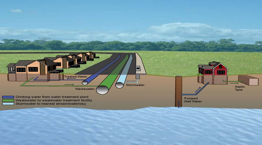 Water Overview | Public Works and Environmental Services