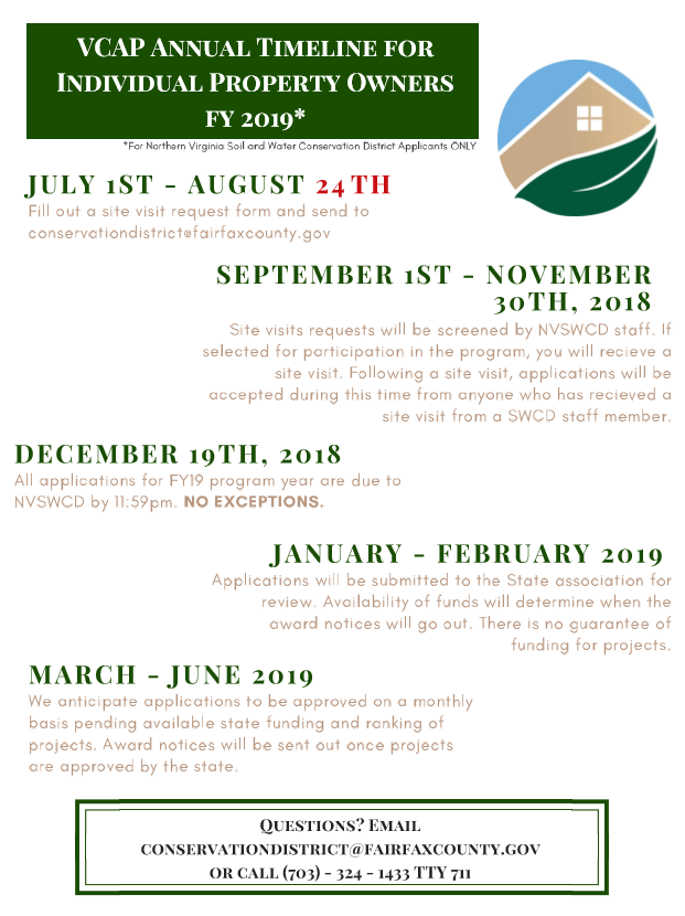 Timeline for the FY2019 Virginia Conservation Assistance Program