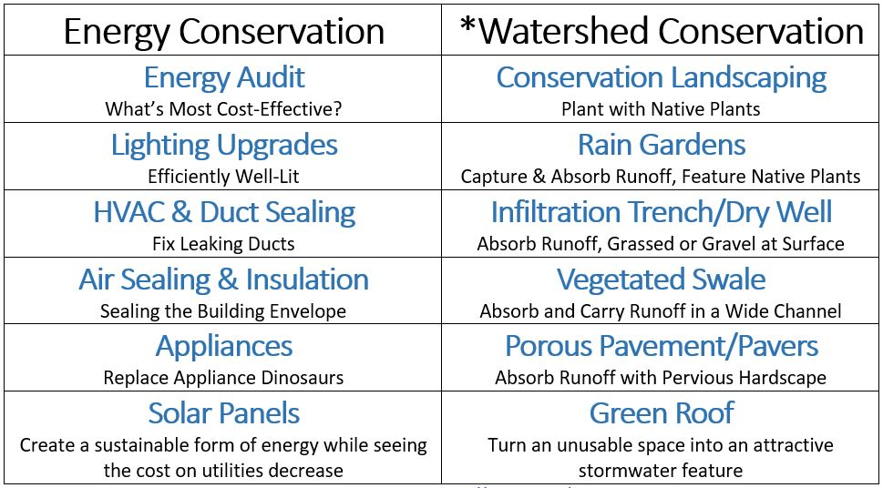 Watershed Conservation Project types