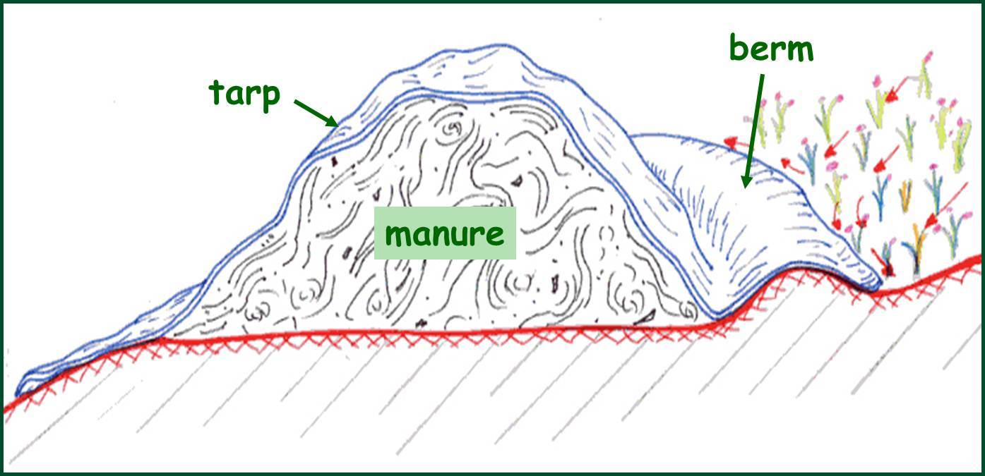 Figure 5: Illustration of a compost pile