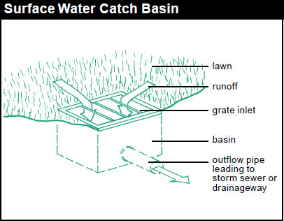 Catch Basin French Drain