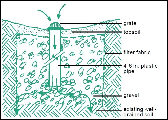Dry well illustration