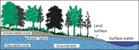 Groundwater, the water table, saturation and unsaturated zone. Credit: USGS and the Groundwater Foundation. Click to enlarge.