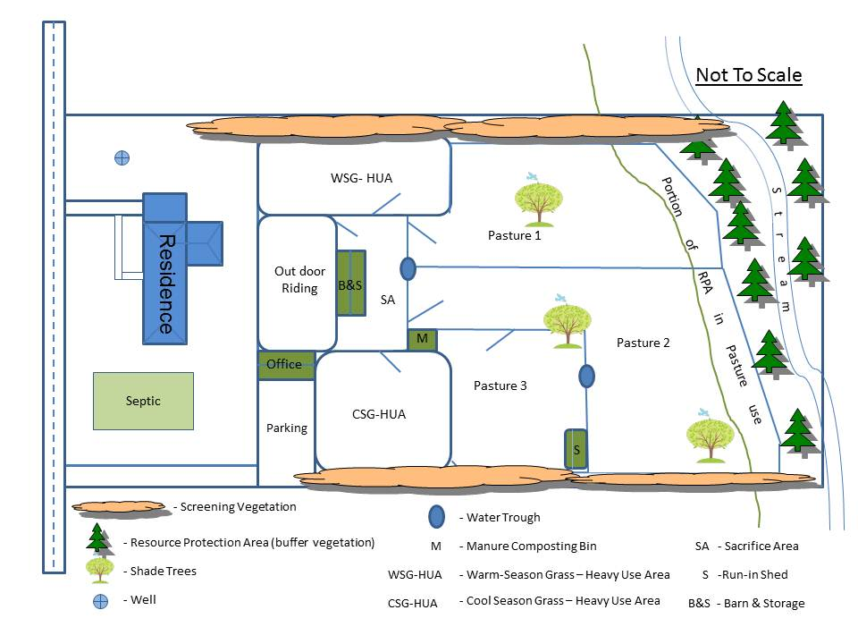Figure 1: Horse Facility Site Plan