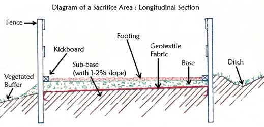 Figure 4: Diagram of a sacrifice area: longitudinal section