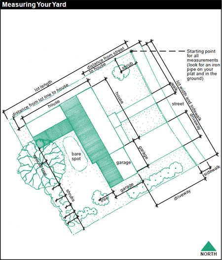 Measuring your yard: Designate a single starting point from which to make all your measurements, i.e. an iron pipe on your plat and in the ground. Example measurements: lot length, distance from street to house, distance from lot line to house, lot width and sidewalk, house, driveway, shrub, tree.