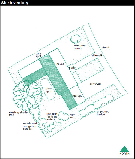 A site inventory is great for effective planning. A sketch of your property will help you see which areas need more attention and which parts are appropriate for digging, planting and irrigation. Example labels: bare spot, shrub, sidewalk, low spot (collects water), weeds and overgrown shrub, unpruned hedge, ugly tree, existing shade tree, driveway.