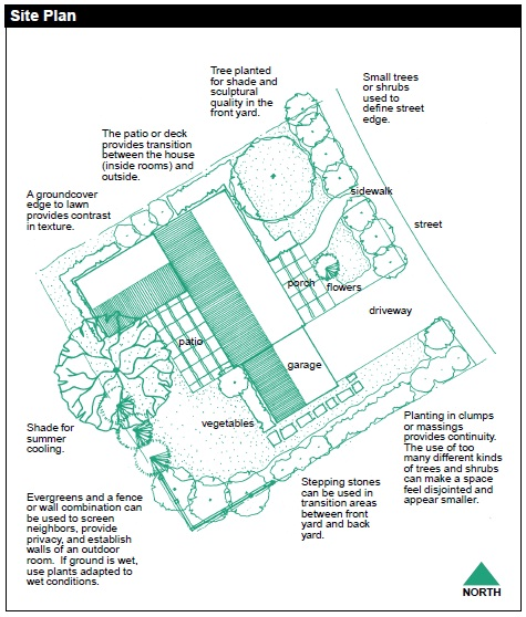 Site Plan Example: Landscape And Gardening - You And Your Land