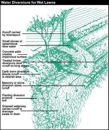 Soils And Drainage You And Your Land Northern Virginia