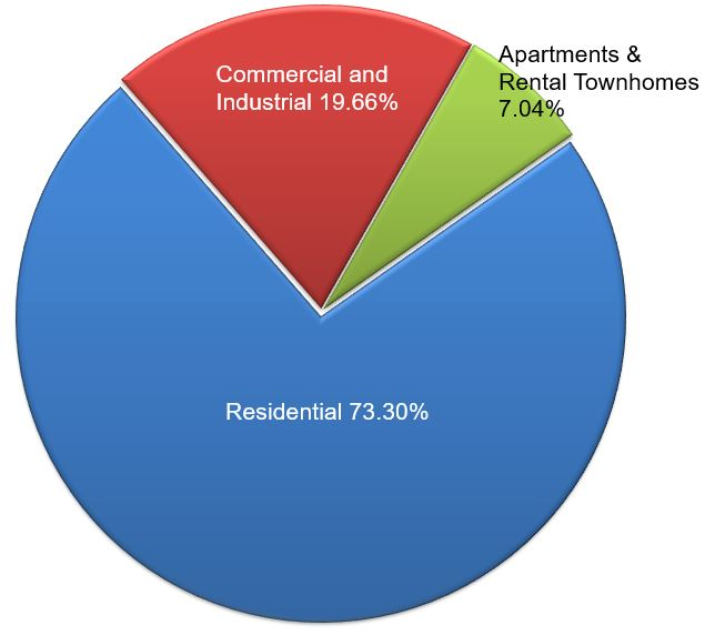 2019 Allocation of Taxable Base - Residential, Non-Residential, Apartments and Rental Townhomes