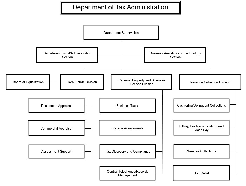 Fairfax County Department Of Tax Administration Dta