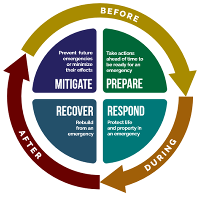 Community Emergency Response Guide image of 4 phases of an emergency